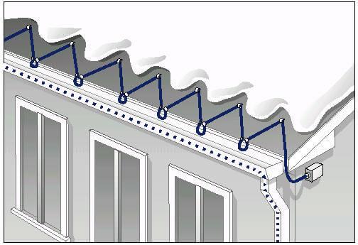 Çatı Isıtma Oluk Montajı Nasıl Yapılır